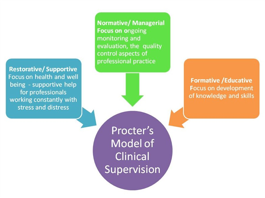 proctors-model-of-clinical-supervision